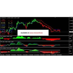 Forex Profit Heaper system (BONUS Vic Noble – Weekly Trading Example)