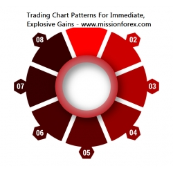 Trading Chart Patterns For Immediate, Explosive Gains