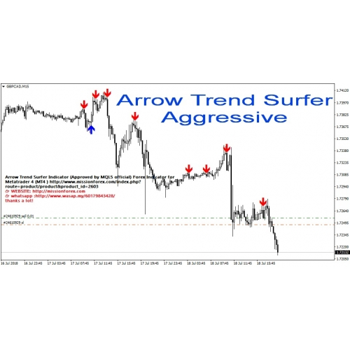 Arrow Trend Surfer Indicator Approved By Mql5 Official Forex