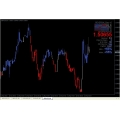 Dynamic Trend Indicator-forex fx trading indicator