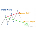 Wolfwave Pattern indicator with bonus 5-min-Trend-rider the system