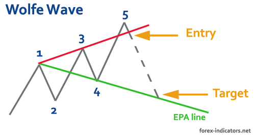 Wave rider trading system