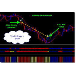 Red Phoenix System Forex Manual Trading Strategy