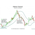 Keltner Channel moving average band indicator (Forex indicator)