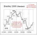 Bradley Donald Stock Market Prediction