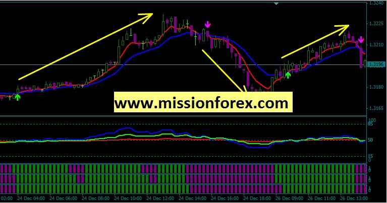 Forex Scalping system manual and strategy