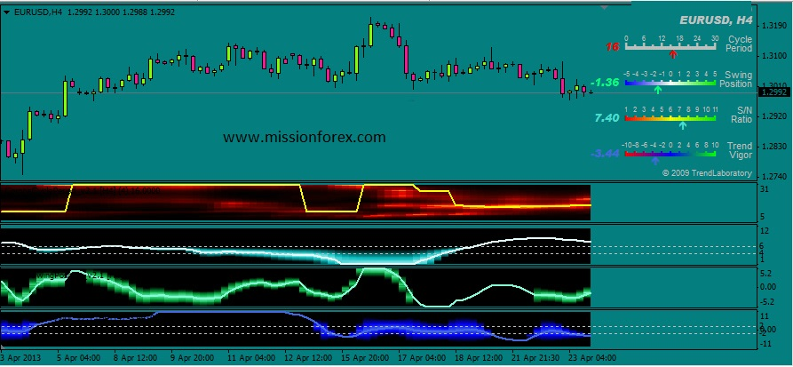 PerfectNT Lines with multidimensional indicator