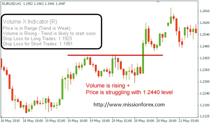 Discover Advanced Price Action Analysis Method And Price Action
