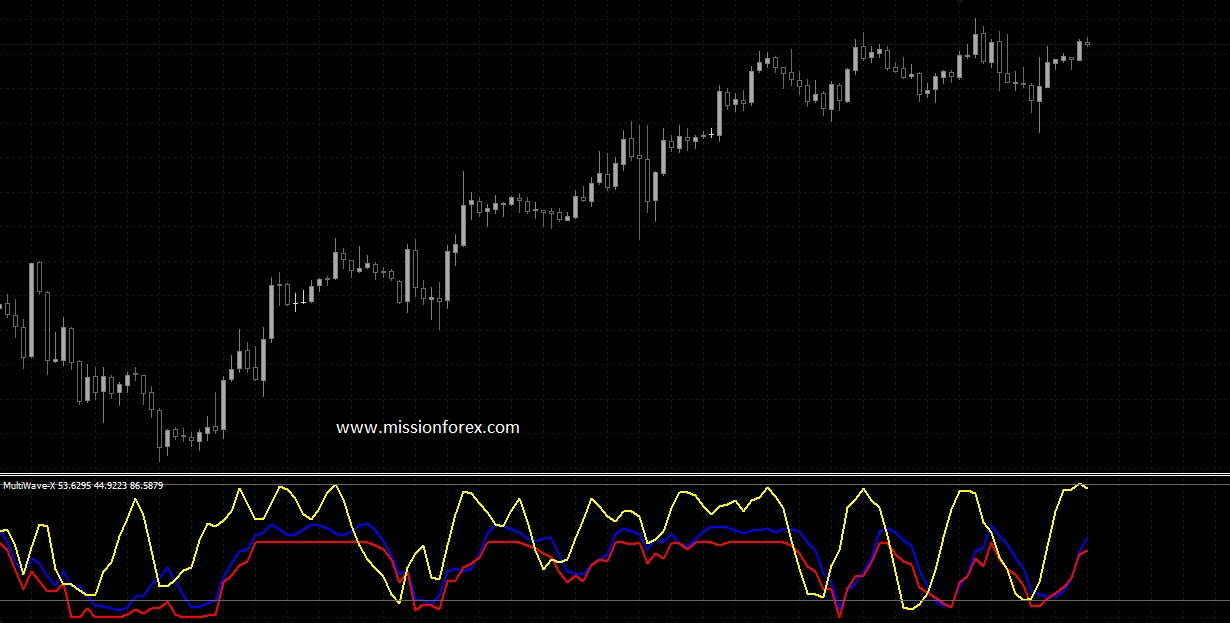 Multiwave Indicator And Trendwave Forex Indicator