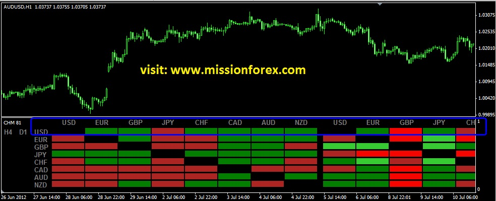 megatrend currency meter Day Trading Price Action Strategy with  Currency Heat Map indicator
