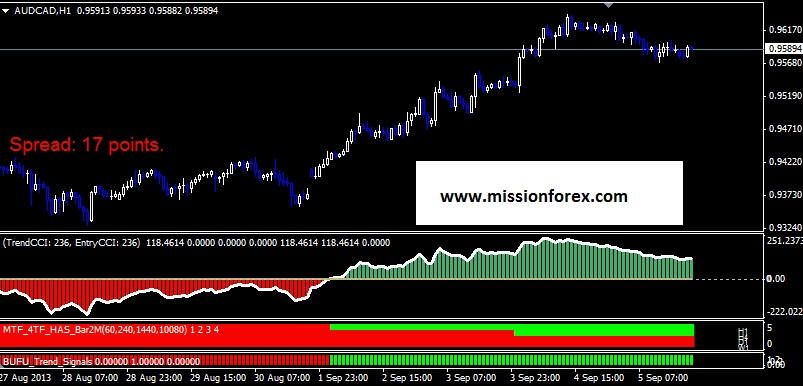 Trend Following System FATv3-Trader