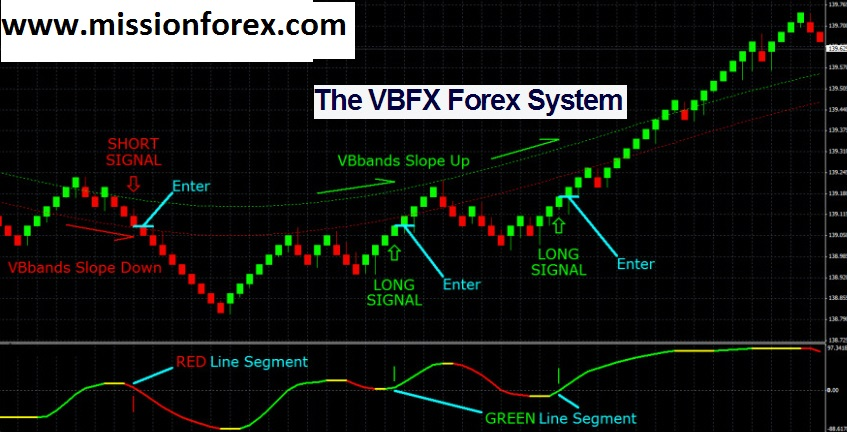 Vbfx forex system review