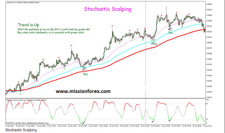 Stochastic Scalping System