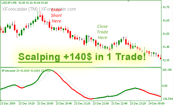 BEST INDICATORS EVER SEEN XForecaster XForecaster8