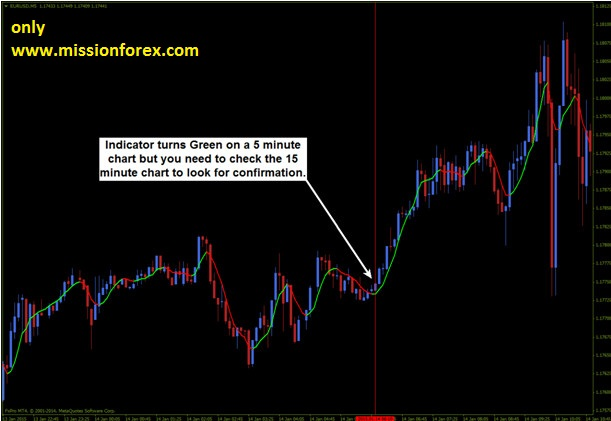 Fx binary options trading