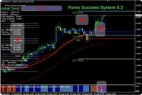 Forex Success System