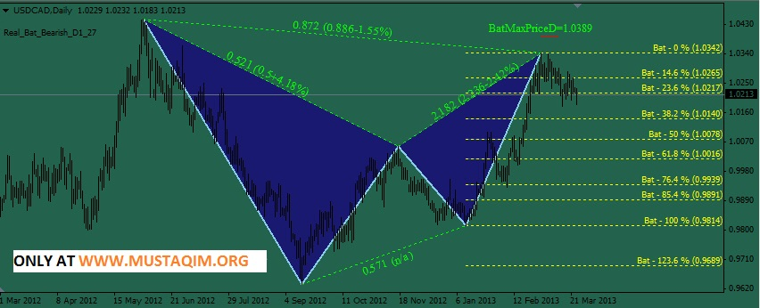 PZ Harmonic Trading indicator(bonus'Search Patterns v6 indicator')