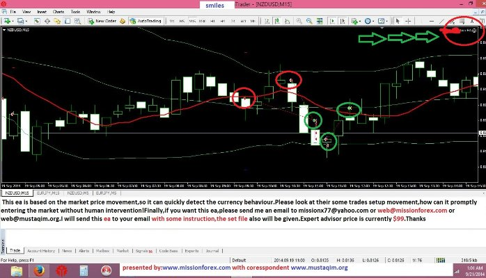smart expert forex advisor generating profits