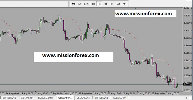 Trade hedge system with 100 pips daily scalper