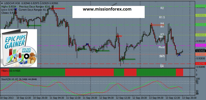 Epic Pips Gainer System WITH line order