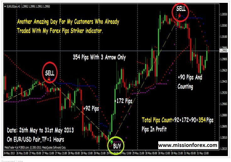 Making 20 pips a day in forex