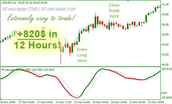 BEST INDICATORS EVER SEEN XForecaster XForecaster3