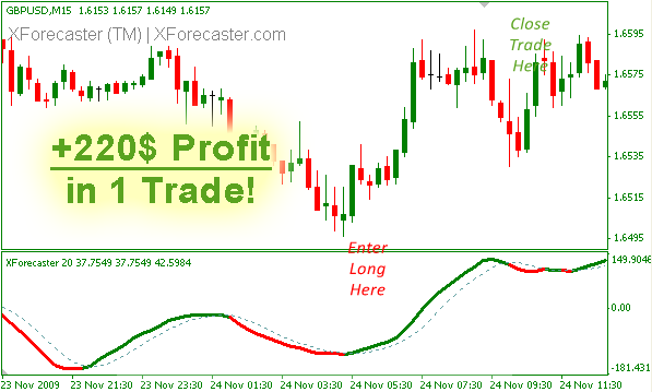 BEST INDICATORS EVER SEEN XForecaster XForecaster7