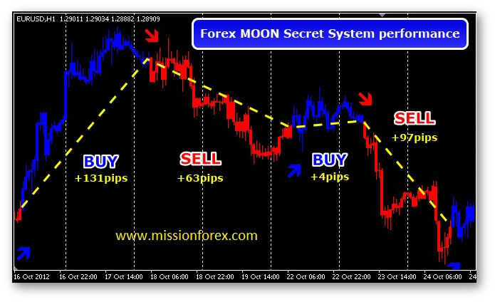 Forex Moon Secret trading system3