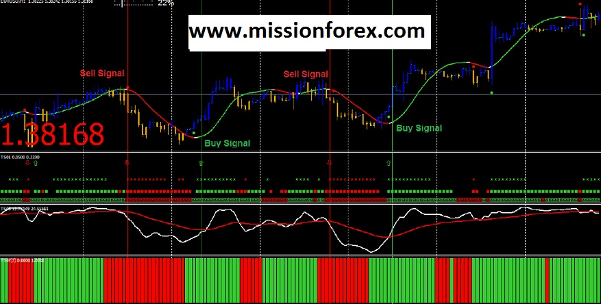 Trend Squeezer System with Candlestick EA