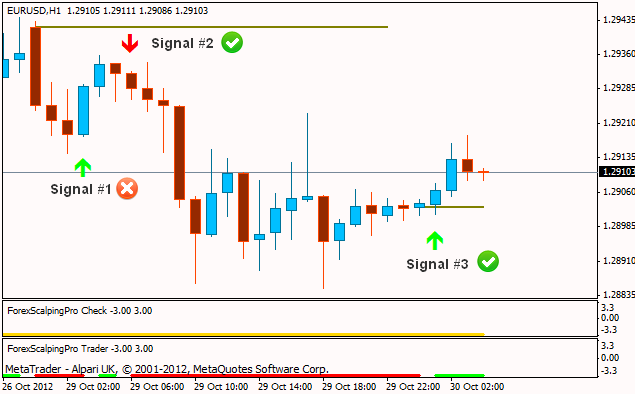 Forex Scalping Pro with bonus Optimized Profitable EA