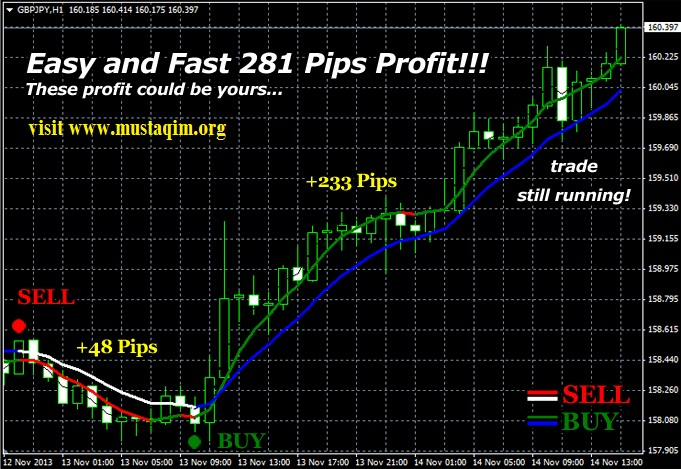 Double Trend Profit Enjoy Free Bonus W D Gann Method Of Trading
