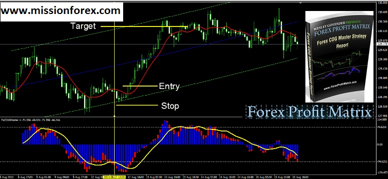 Forex Pipper System WITH BONUS Forex Profit Matrix COG Master Strategy