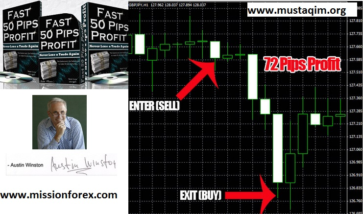 50 pips profit system FOREX BREAKOUT STRATEGY with Momentum-Detecting indicator