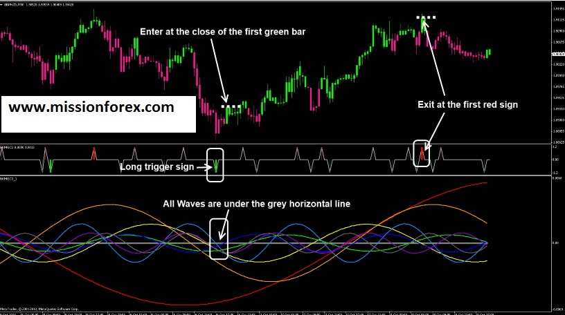 Forex Black Magic system