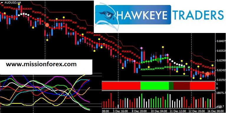 Hawkeye traders system for market momentum