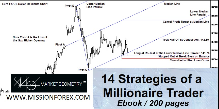 Forex Secret Agent trading system with 14 Strategies From A Millionaire Trader