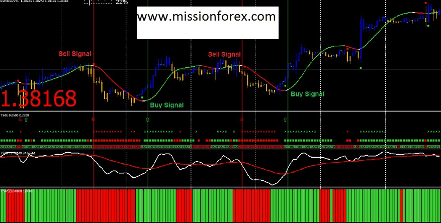 5 Day Trend Trading Course with #TrendSqueezer indicator