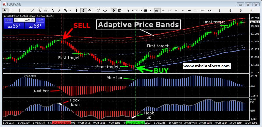 Forex Channel Trading system with Bollinger Band Alert Sound