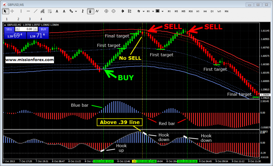 Multi bollinger bands