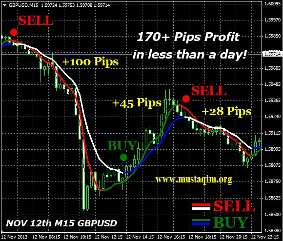 Double Trend Profit BONUS W D Gann Method Of Trading1