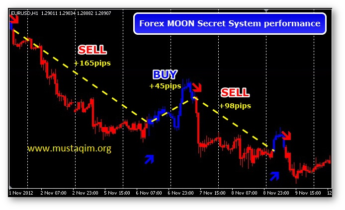 Forex Moon Secret trading system4