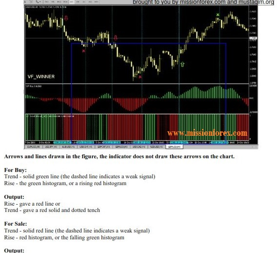 VF Winner2.0 System BONUS Deep Bar Indicator