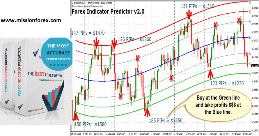 Forex Indicator Predictor BONUS CCI Cross Grid ea