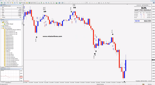 Binary option probability indicator