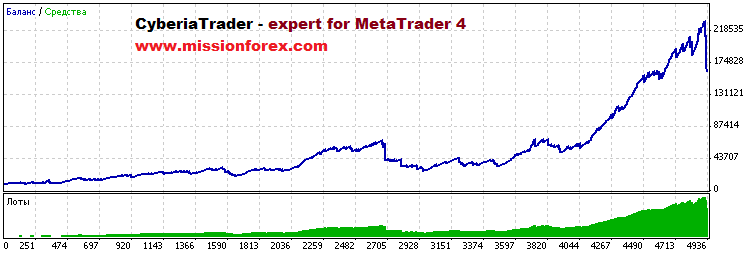 CyberiaTrader - expert for MetaTrader 4