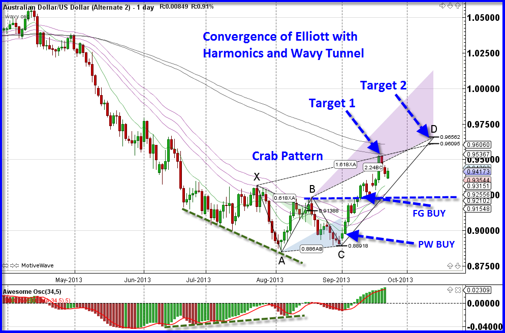Elliott Wave Ultimate