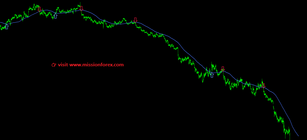 Forex EA Robot Moving Average Trader1