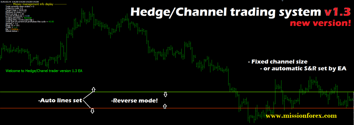 Hedge Channel Trading system.jpg