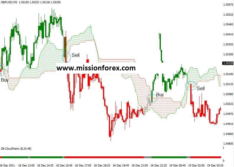 Ichimoku Cloud Breakout Forex Strategy Rules