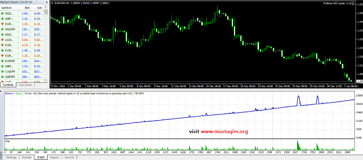 RSI Trading System Software